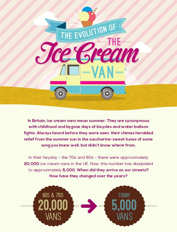 Evo of Ice Cream Van (Slice1)