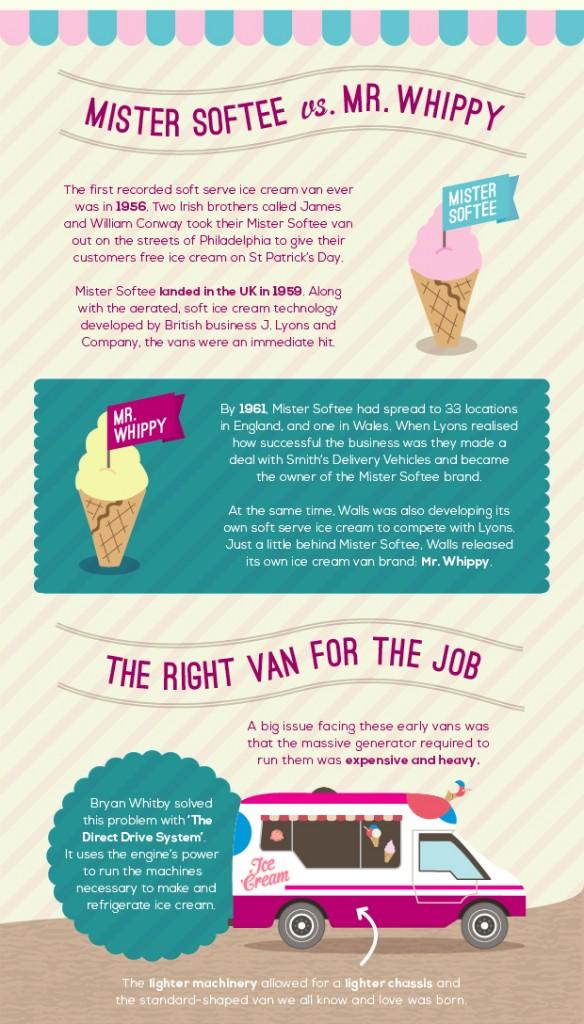 Evo of Ice Cream Van (Slice2)