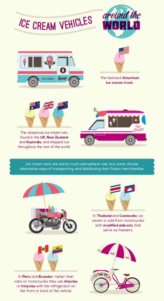 Evo of Ice Cream Van (Slice4)