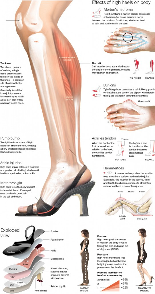 the-true-effect-of-high-heels_51c226f8d1724_w1500