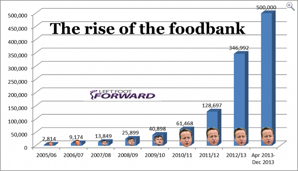 The Rise of the Foodbank - from The Guardian