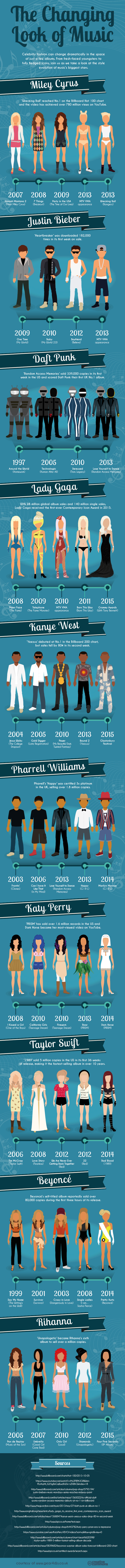 infographic - music artists and their evolving fashion