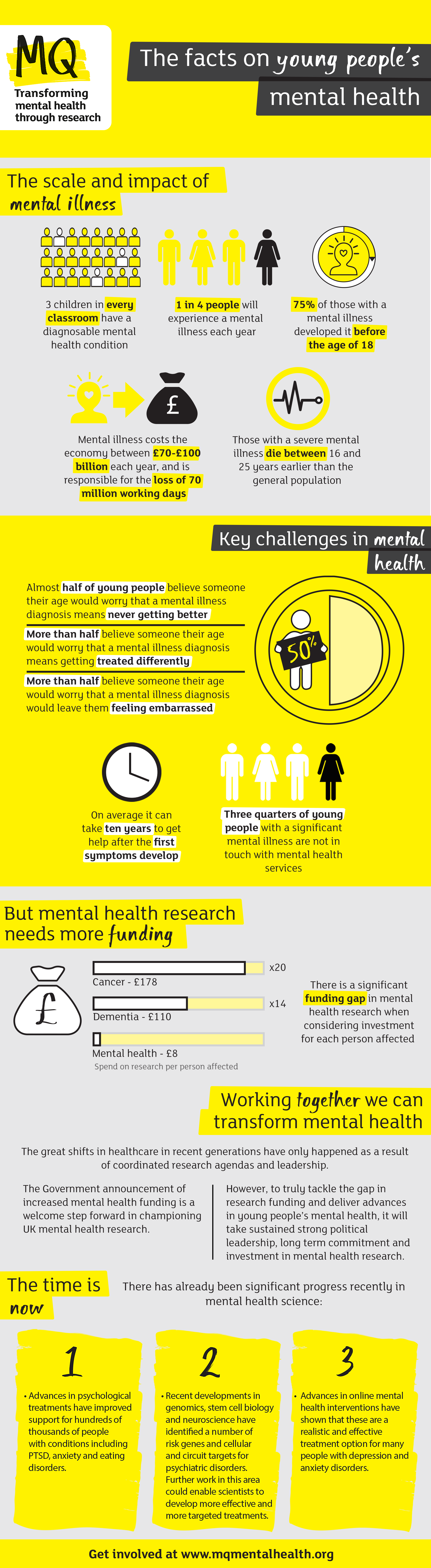 MQ Mental Health Infographic(1)