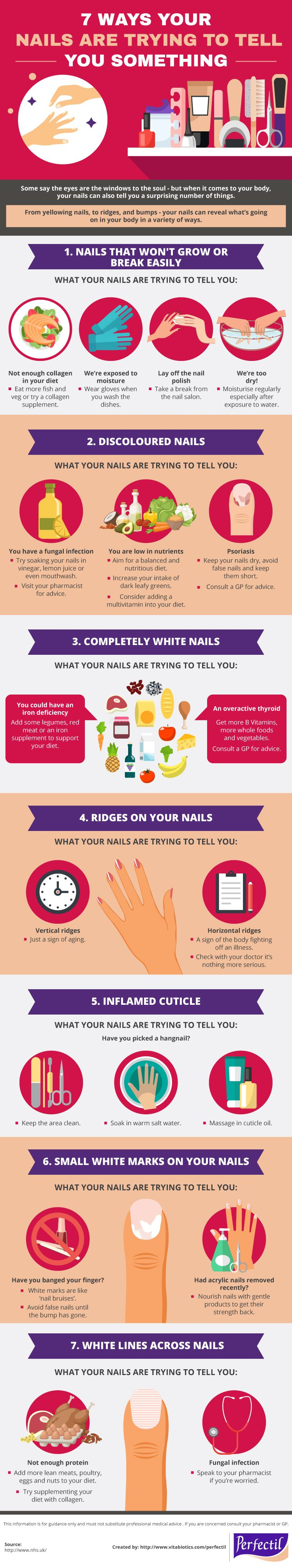Vitabiotics Nails Infographic
